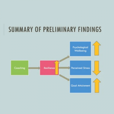 IOC Webinar - Research: What Common Factors Contribute to Coaching Effectiveness